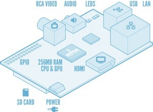 Visual RaspberryPI component illustration